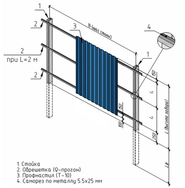 Забор из профнастила, схема